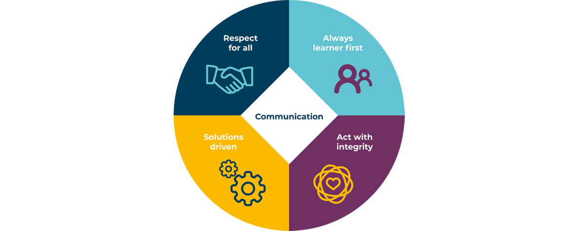 Communication: Respect for All | Always Learner First | Solutions Driven | Act with Integrity
