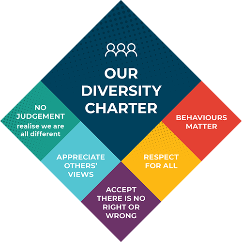 No judgement: we are all different;Appreciate others views;Accept there's no right or wrong;Respect for all;Behaviours matter