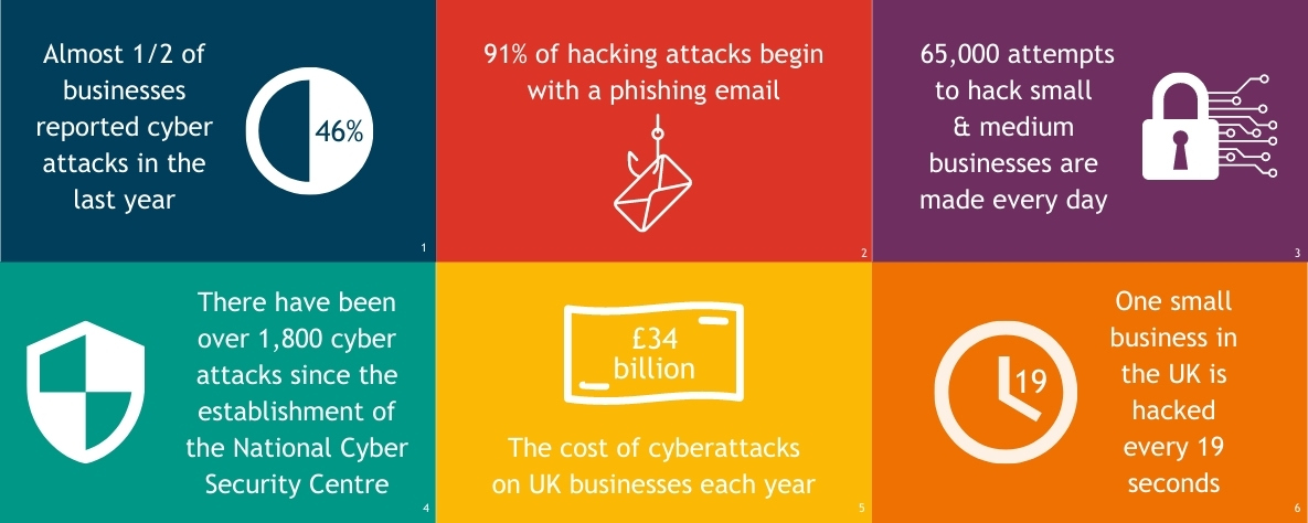 Facts about cyber security - infographic