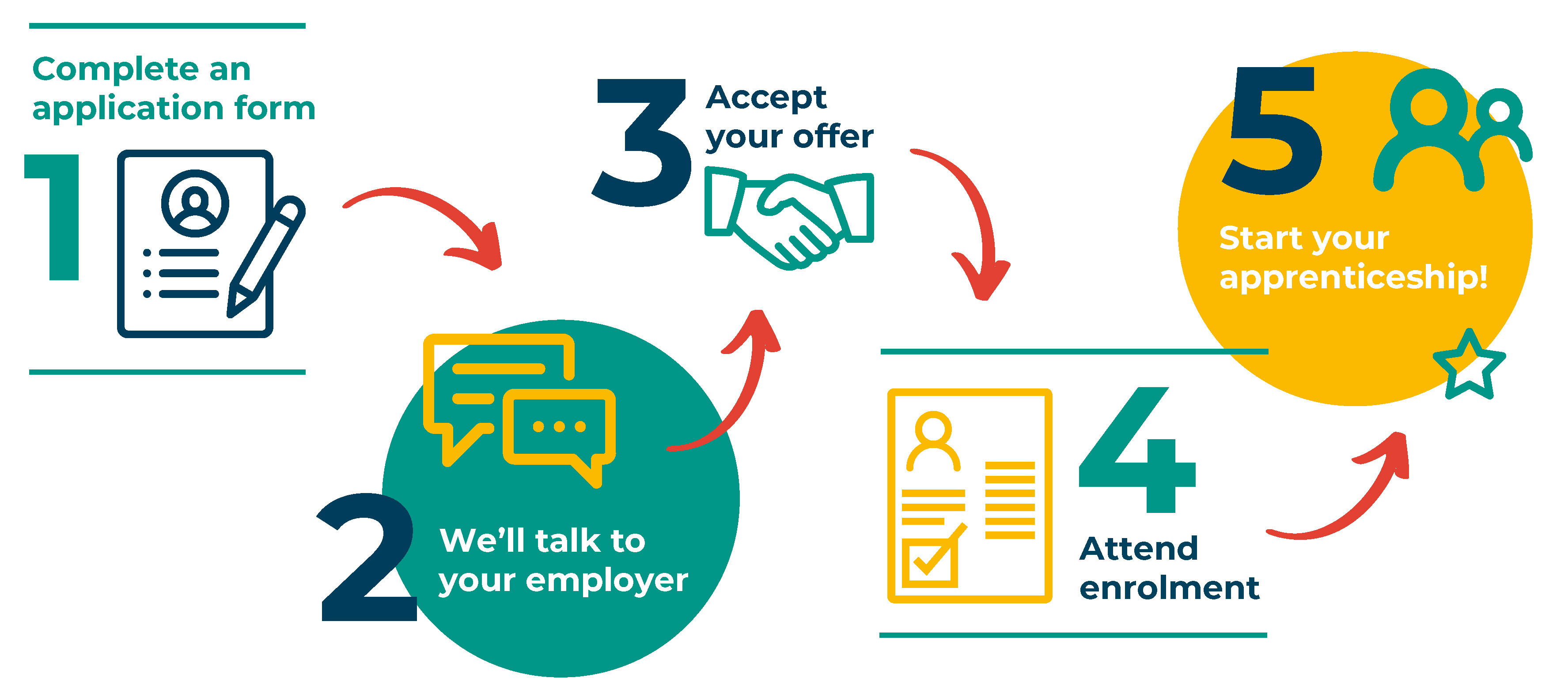 Application process icons